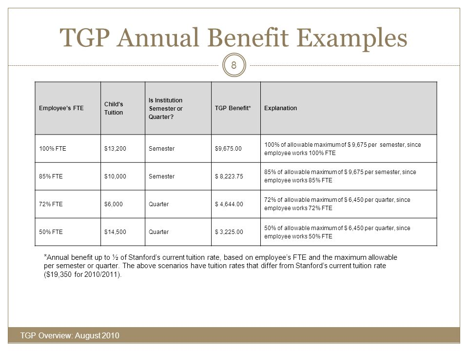 TGP Annual Benefit Examples