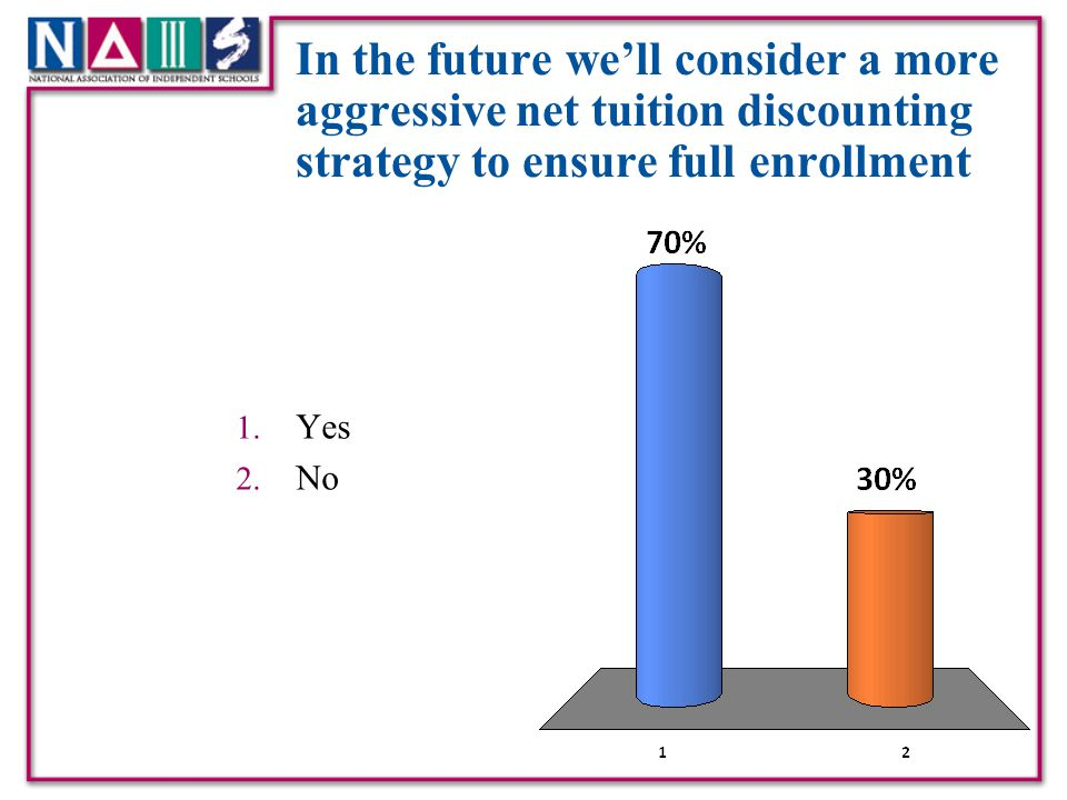 In the future we'll consider a more aggressive net tuition discounting strategy to ensure full enrollment
