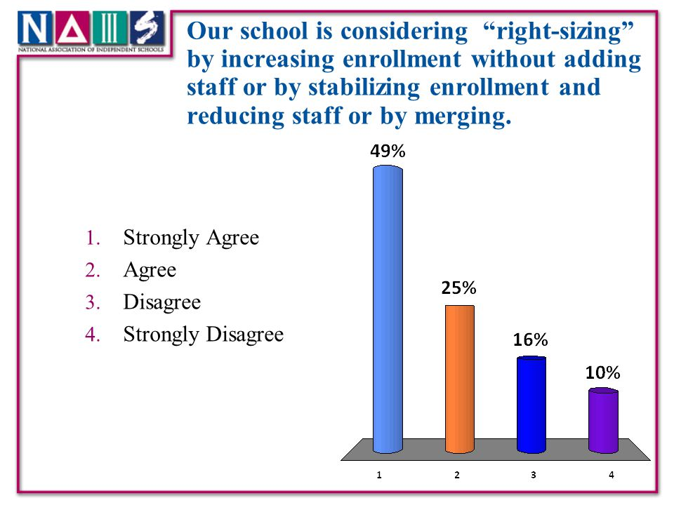 Our school is considering right-sizing by increasing enrollment without adding staff or by stabilizing enrollment and reducing staff or by merging.