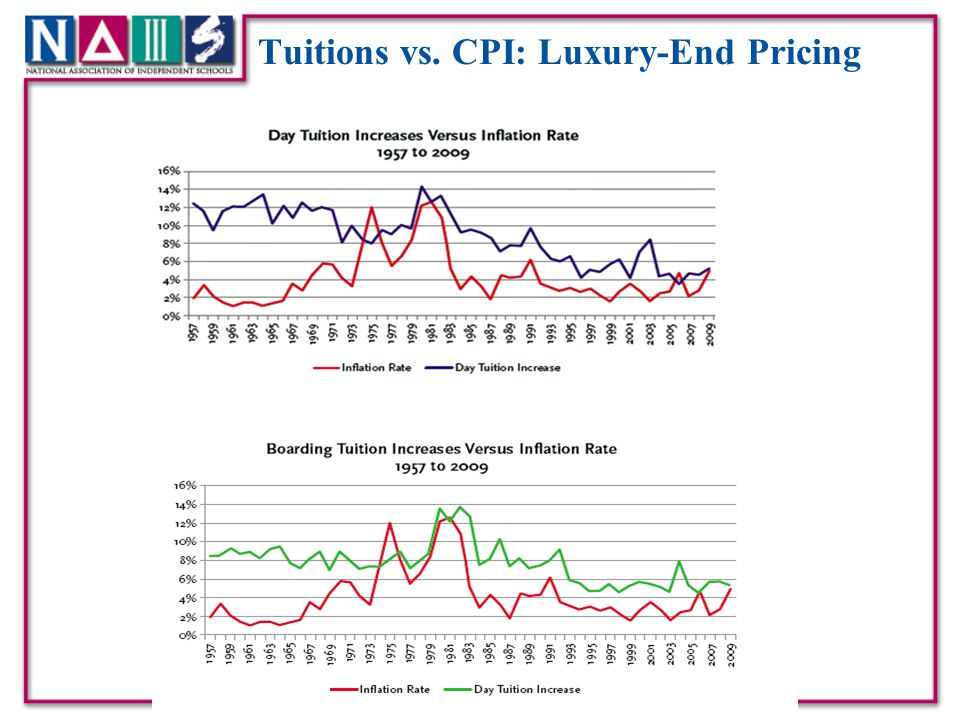 Tuitions vs. CPI: Luxury-End Pricing