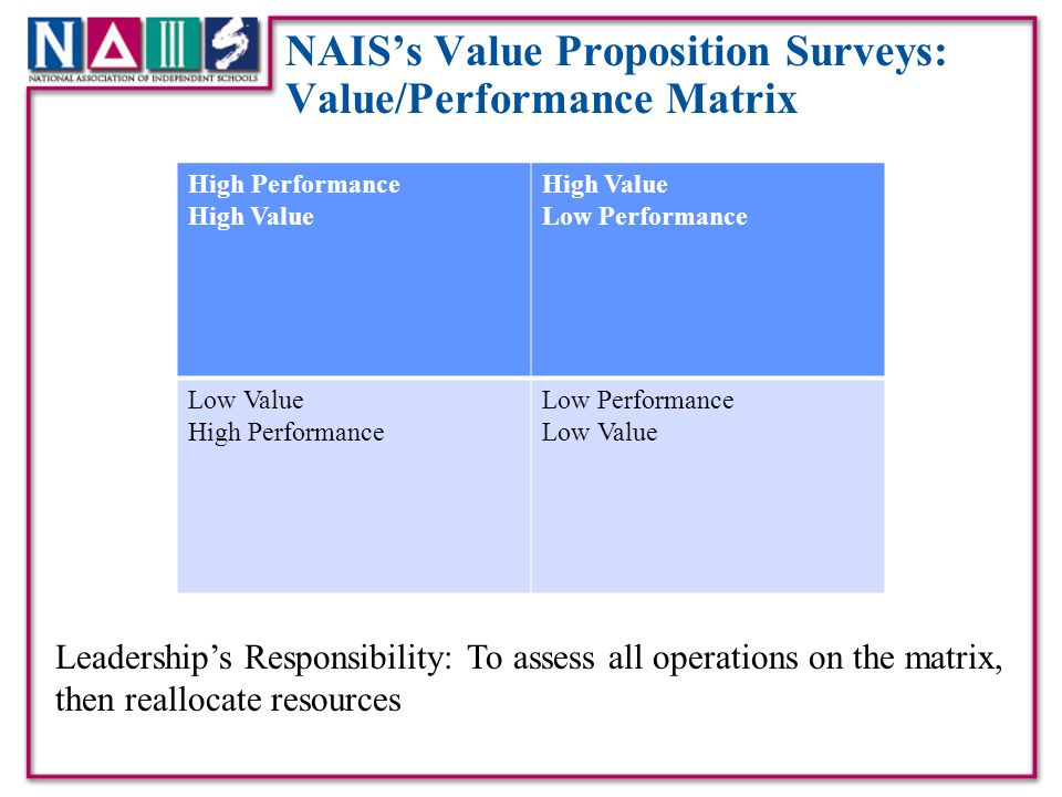 NAIS's Value Proposition Surveys: Value/Performance Matrix