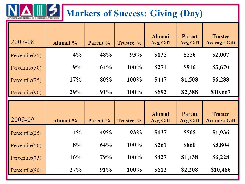 Markers of Success: Giving (Day)