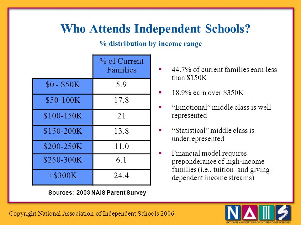 Who Attends Independent Schools
