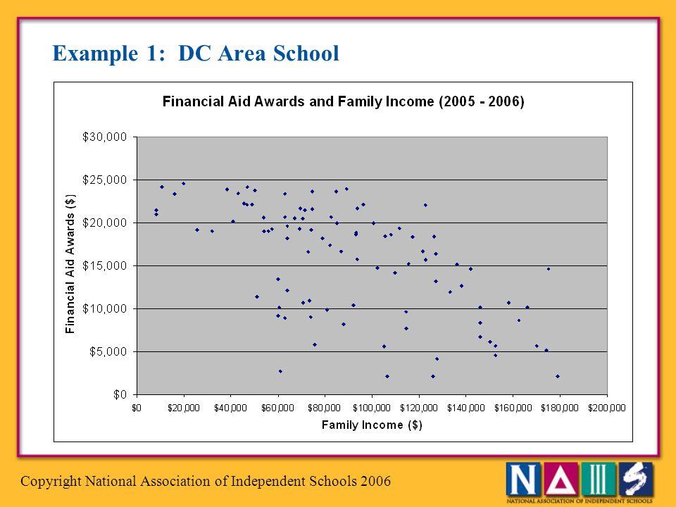 Example 1: DC Area School