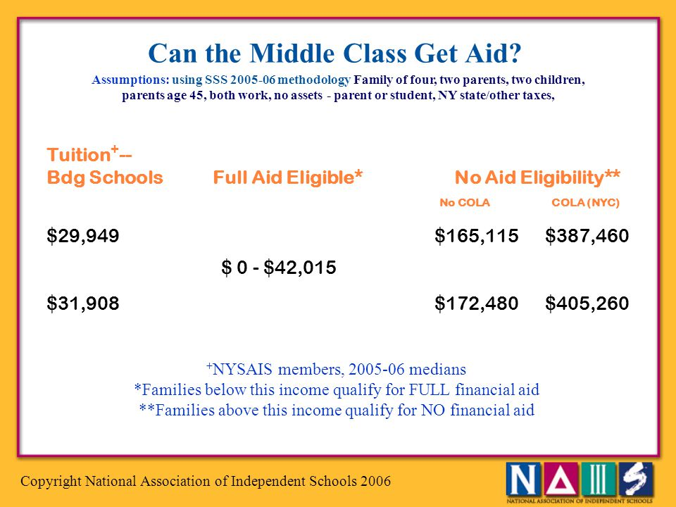 Can the Middle Class Get Aid