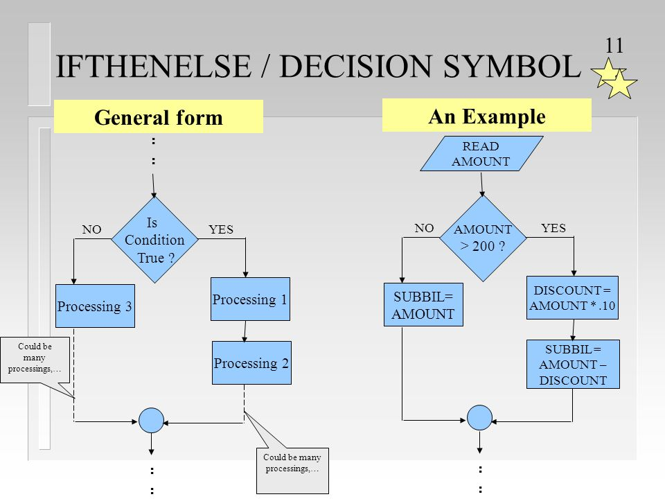 IFTHENELSE / DECISION SYMBOL