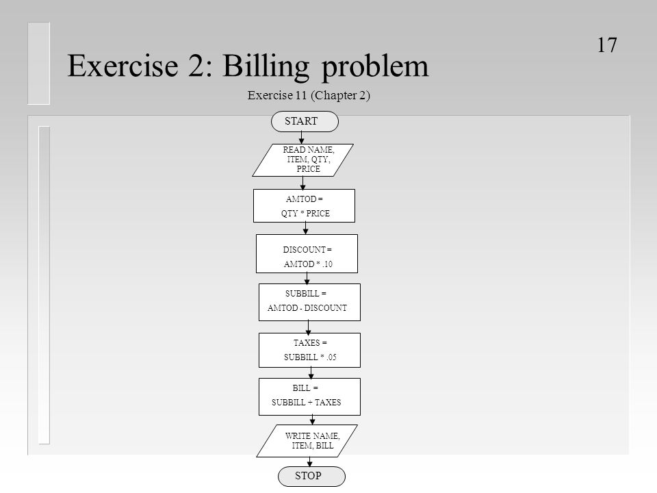 Exercise 2: Billing problem