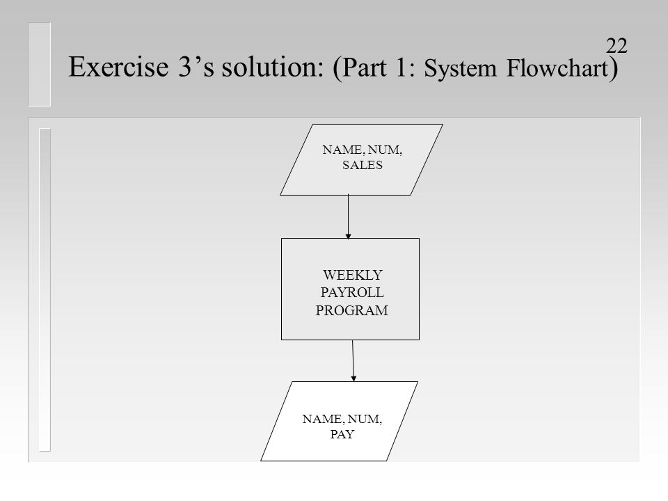 Exercise 3's solution: (Part 1: System Flowchart)