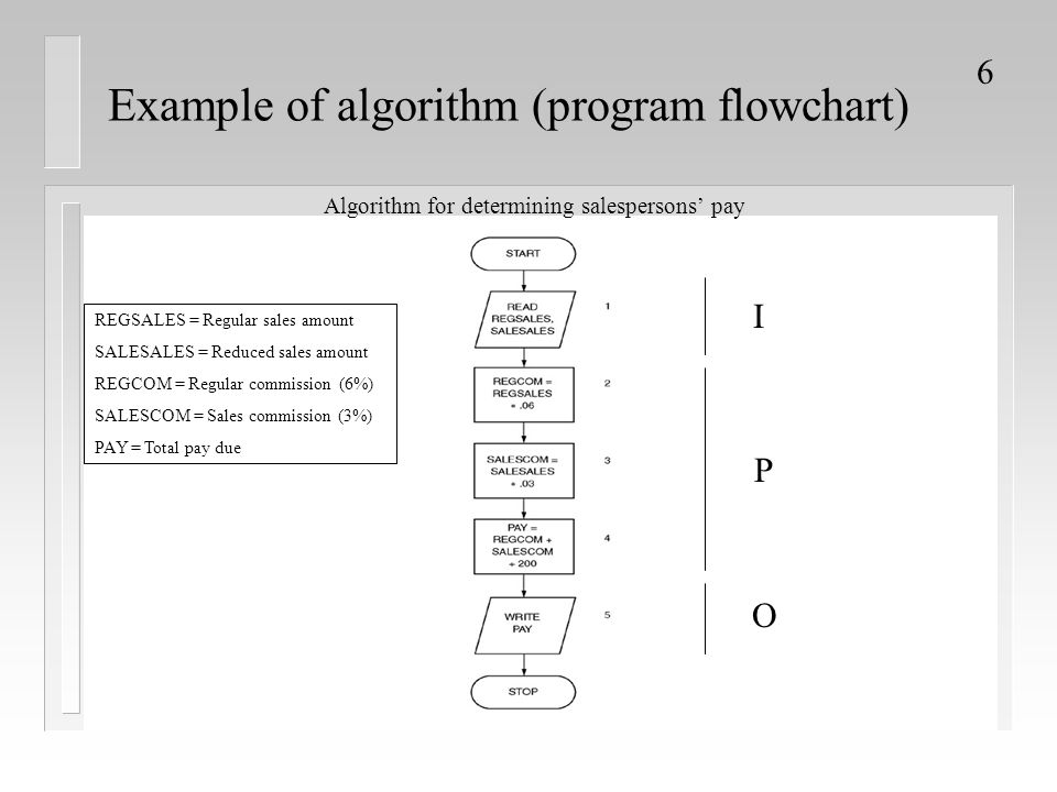 Example of algorithm (program flowchart)