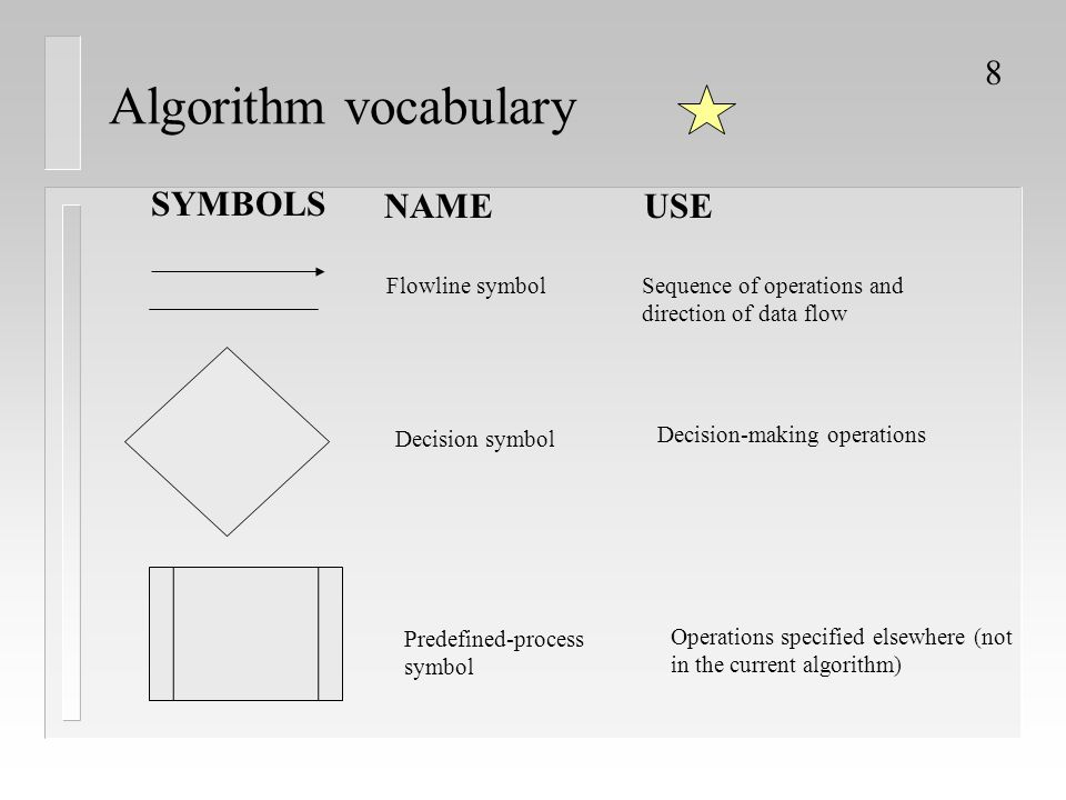 Algorithm vocabulary SYMBOLS NAME USE Flowline symbol
