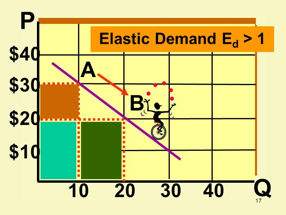 P Elastic Demand Ed > 1 $40 A $30 B $20 $10 Q 10 20 30 40