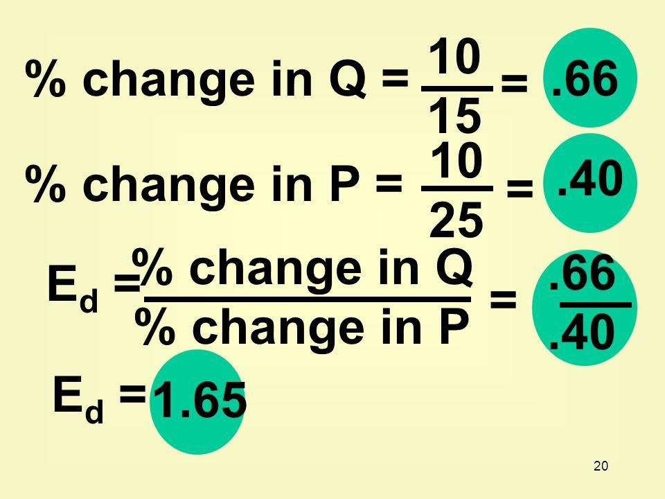 10 15. % change in Q = .66. = 10. 25. .40. % change in P = = % change in Q. % change in P.