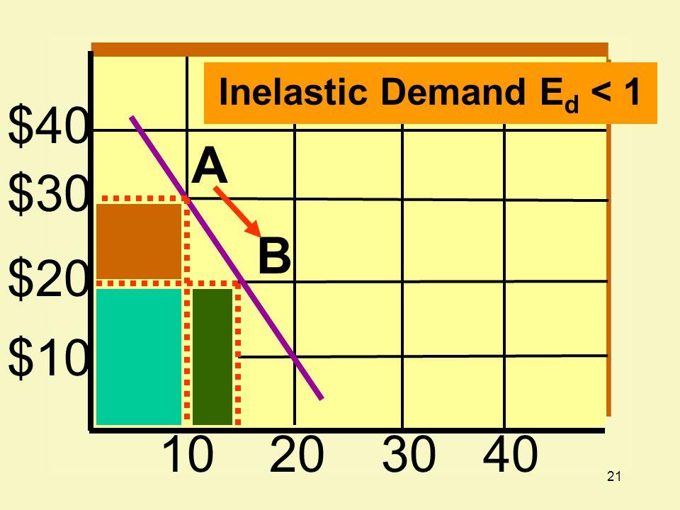 Inelastic Demand Ed < 1