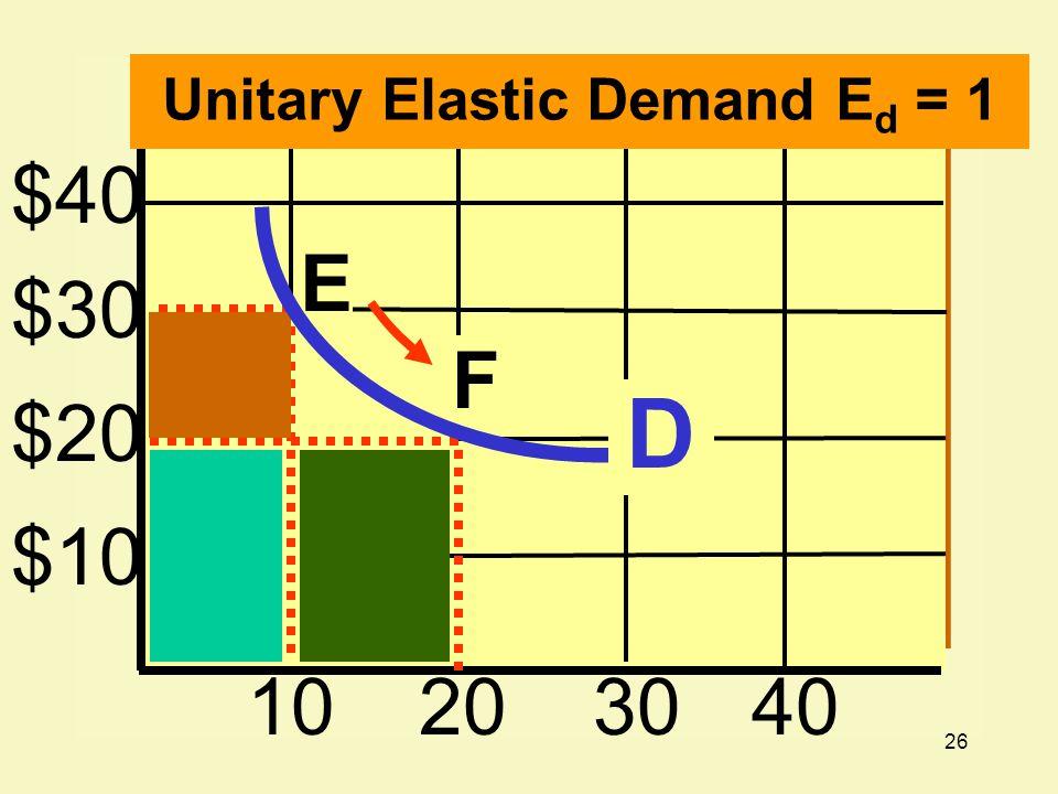 Unitary Elastic Demand Ed = 1