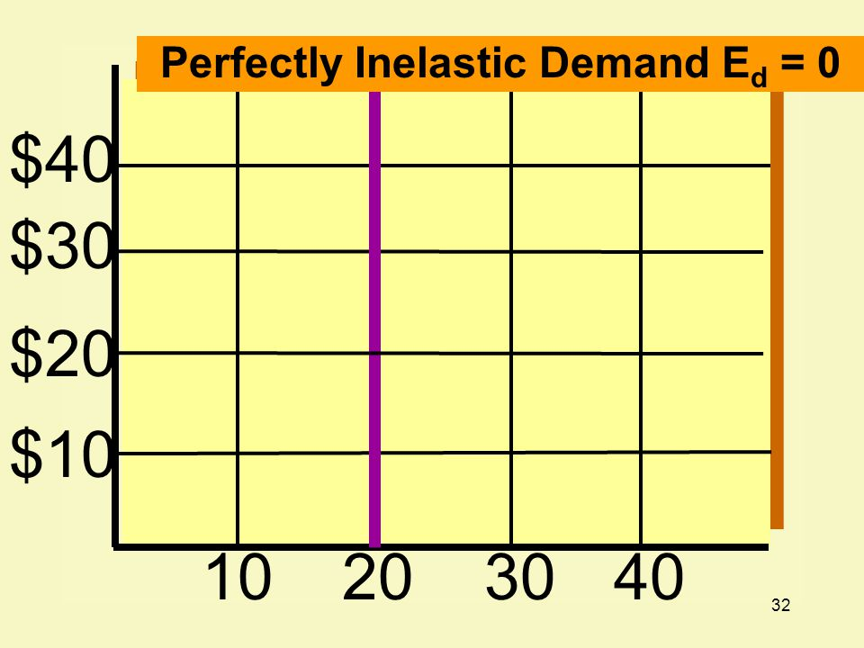 Perfectly Inelastic Demand Ed = 0