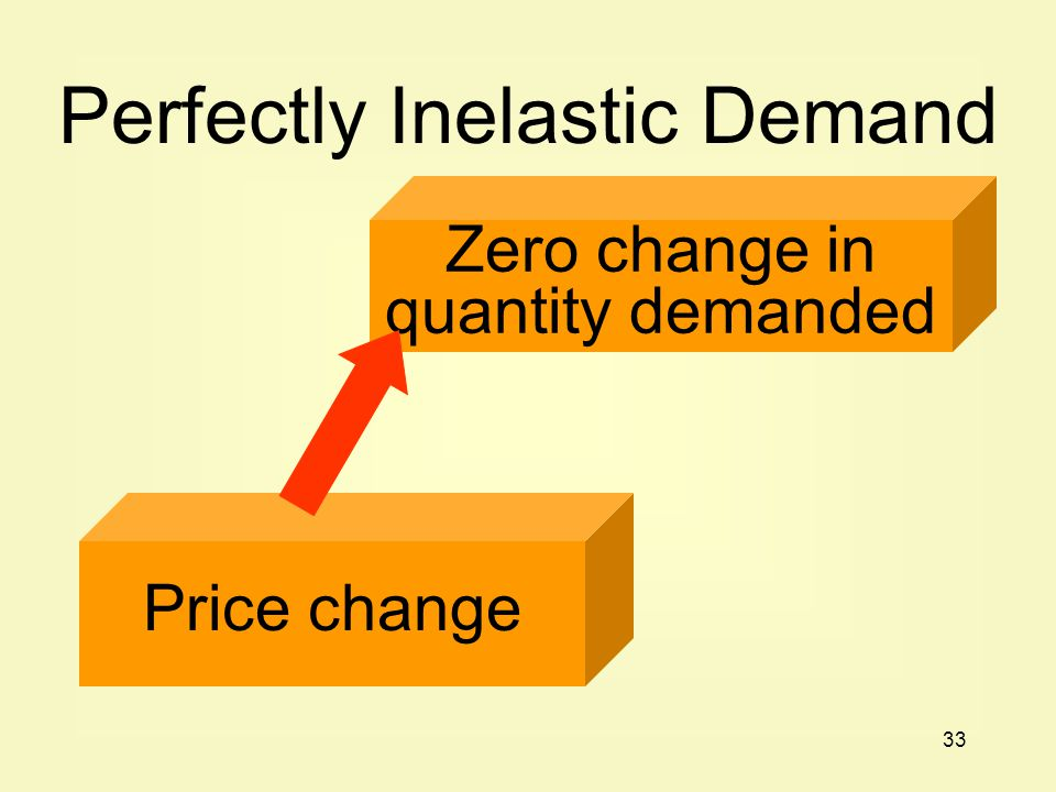 Perfectly Inelastic Demand