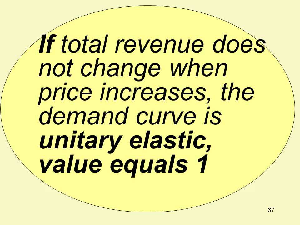 If total revenue does not change when price increases, the demand curve is unitary elastic, value equals 1