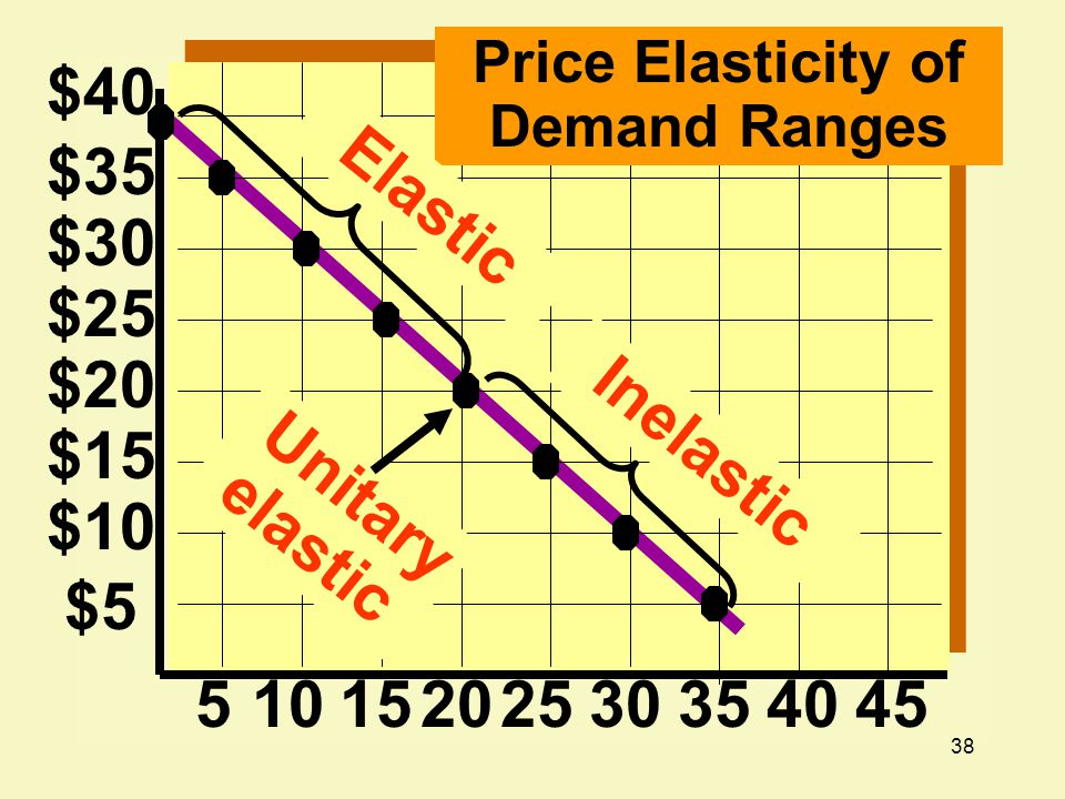 Price Elasticity of Demand Ranges