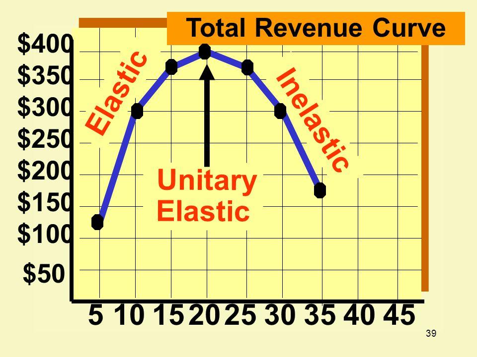 Elastic Inelastic Unitary Elastic 5 10 20 25 30 35 40 45
