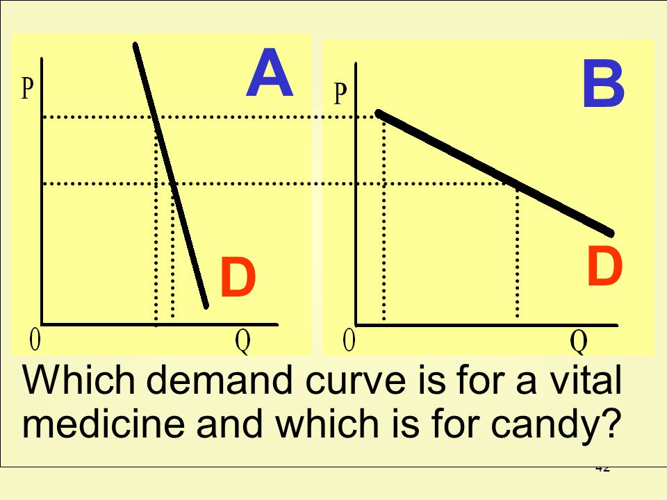 A B D D Which demand curve is for a vital medicine and which is for candy