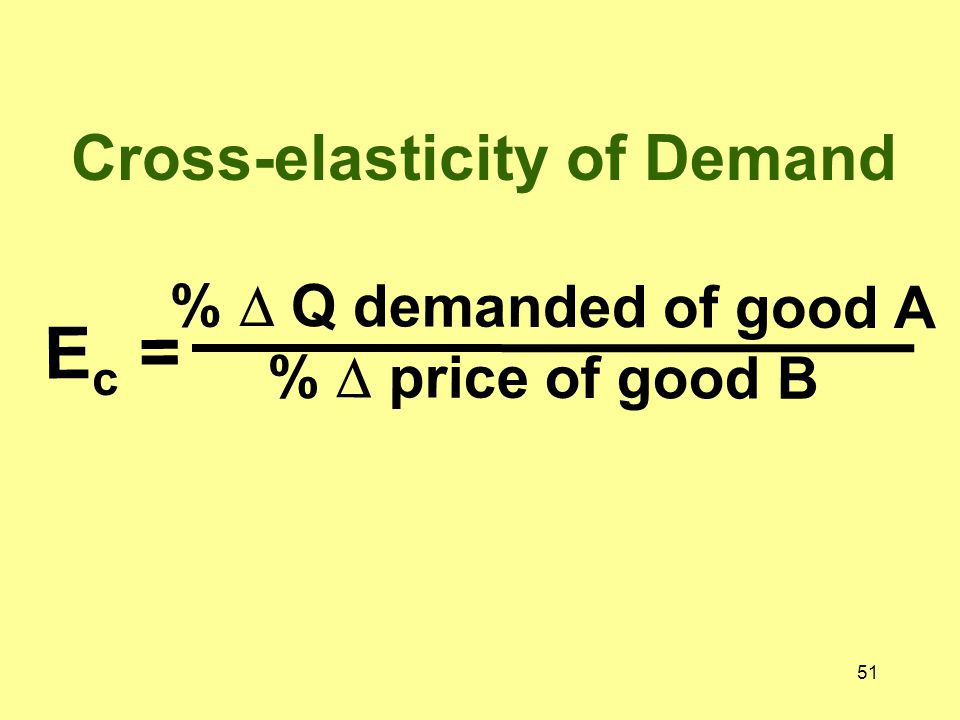 Cross-elasticity of Demand