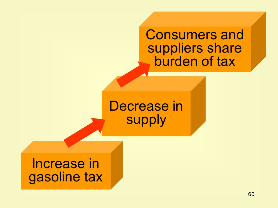 Consumers and suppliers share burden of tax