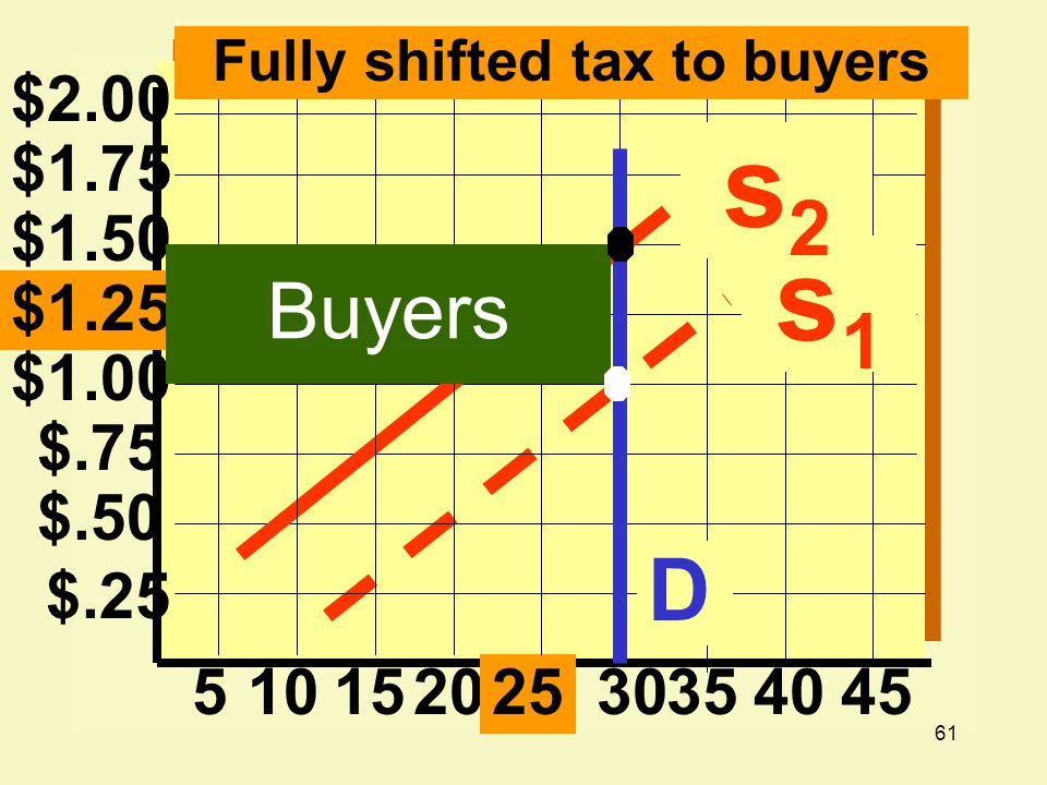 Fully shifted tax to buyers