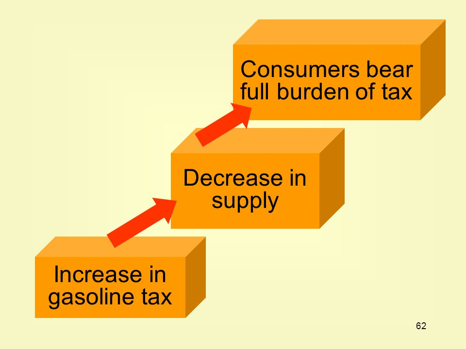 Consumers bear full burden of tax