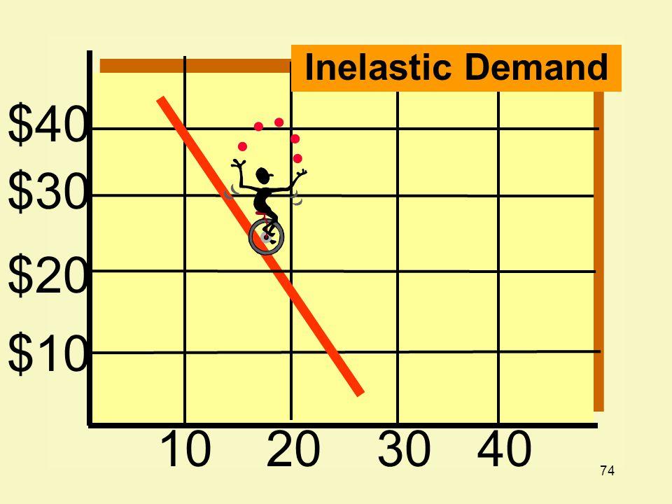 Inelastic Demand $40 $30 $20 $10 10 20 30 40