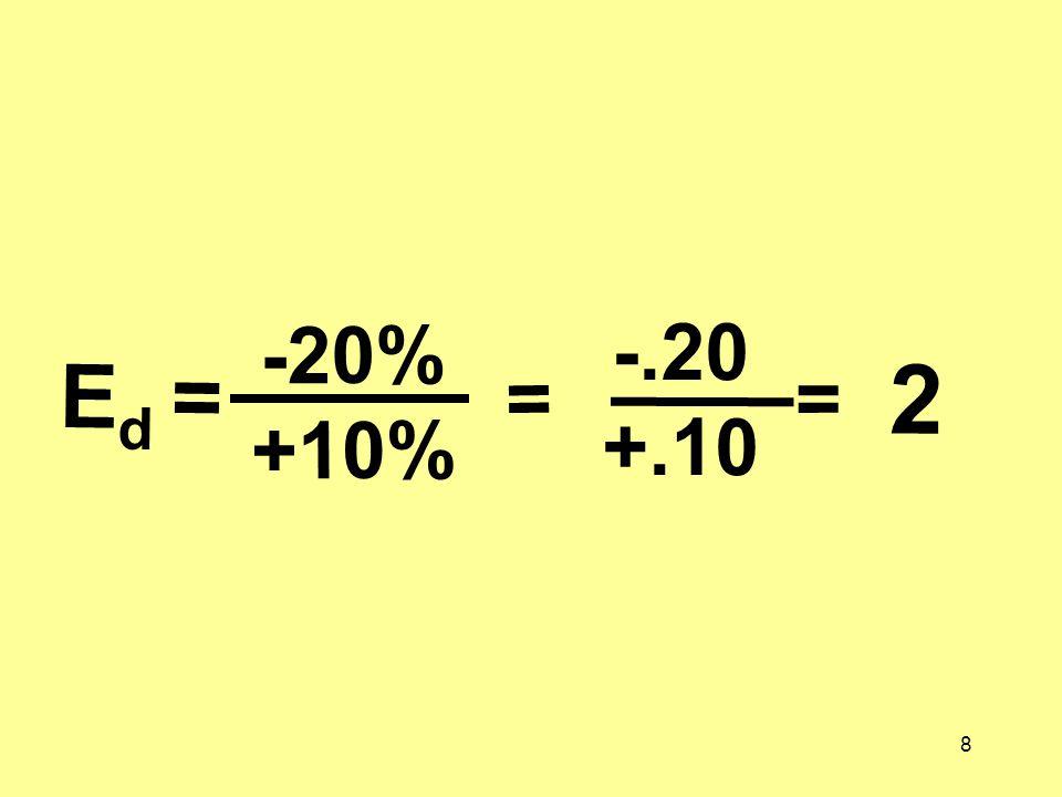-20% +10% -.20 +.10 Ed = = = 2
