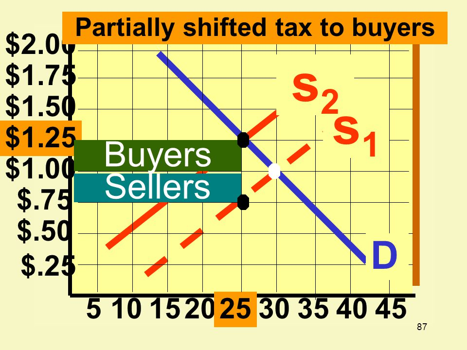 Partially shifted tax to buyers