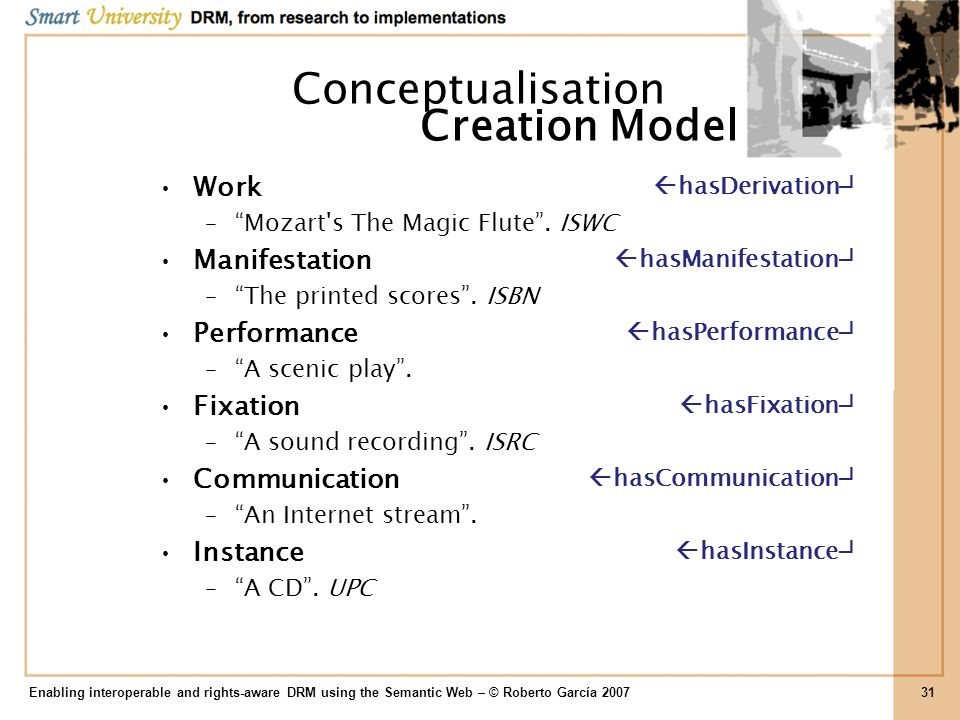 Conceptualisation Creation Model Work Manifestation Performance