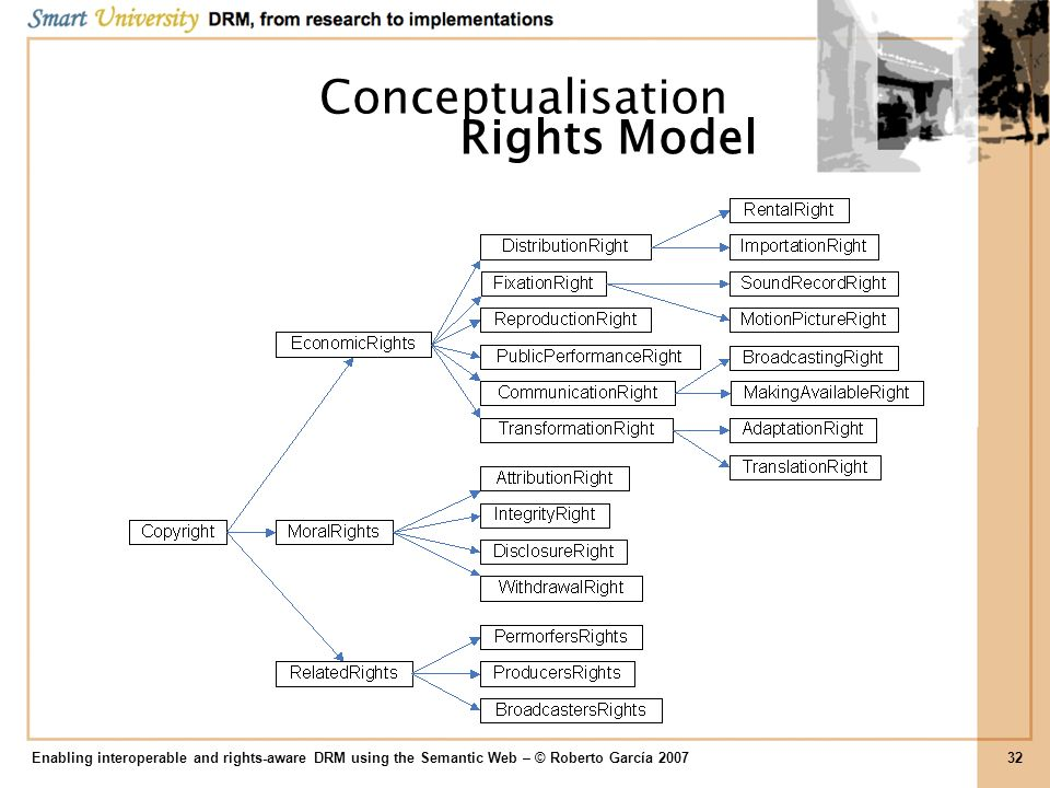 Conceptualisation Rights Model