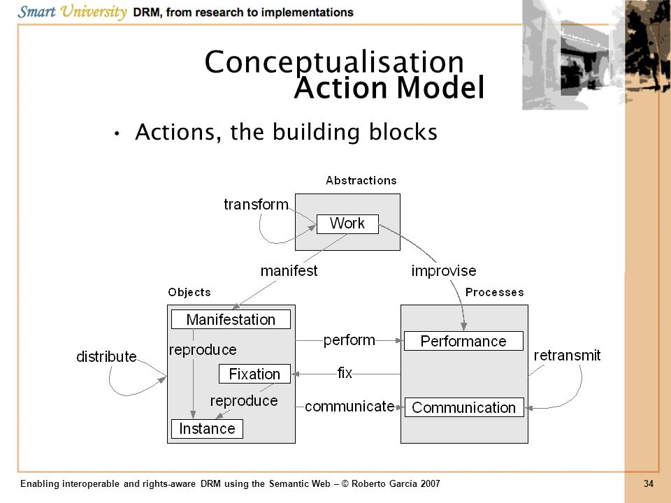 Conceptualisation Action Model Actions, the building blocks