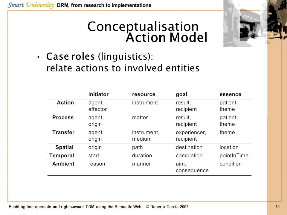 Conceptualisation Action Model