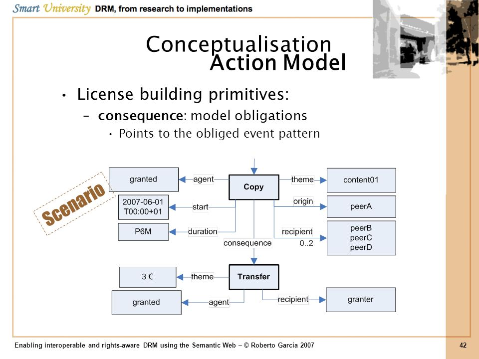 Conceptualisation Action Model Scenario License building primitives: