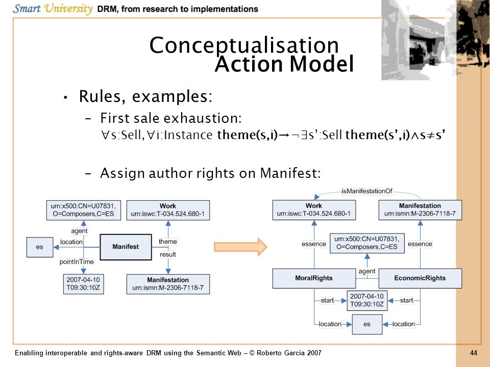 Conceptualisation Action Model Rules, examples: