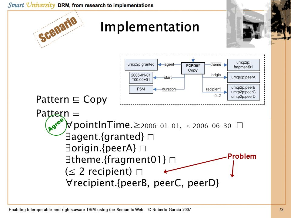 Implementation Scenario Pattern ⊑ Copy