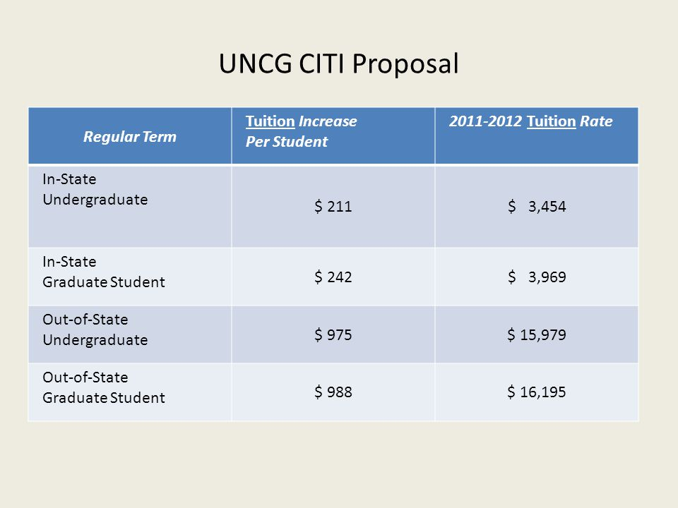 UNCG CITI Proposal Regular Term Tuition Increase Per Student