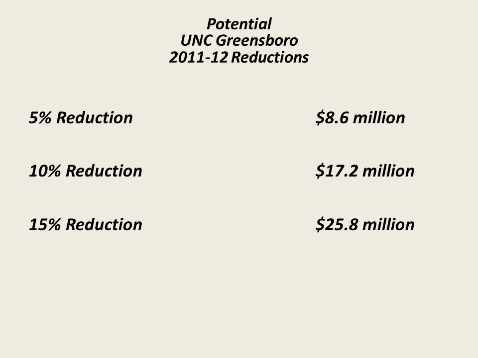 UNC Greensboro 2011-12 Reductions