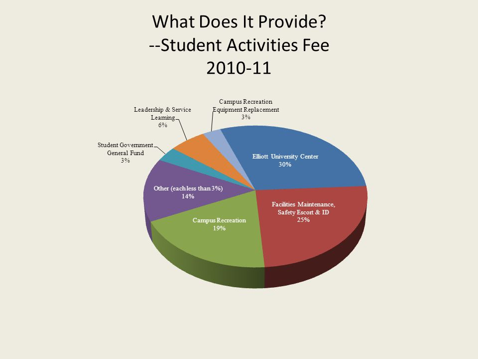 What Does It Provide --Student Activities Fee 2010-11