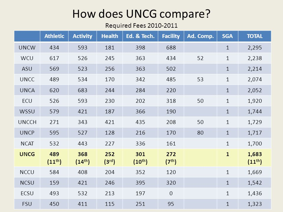How does UNCG compare Required Fees 2010-2011