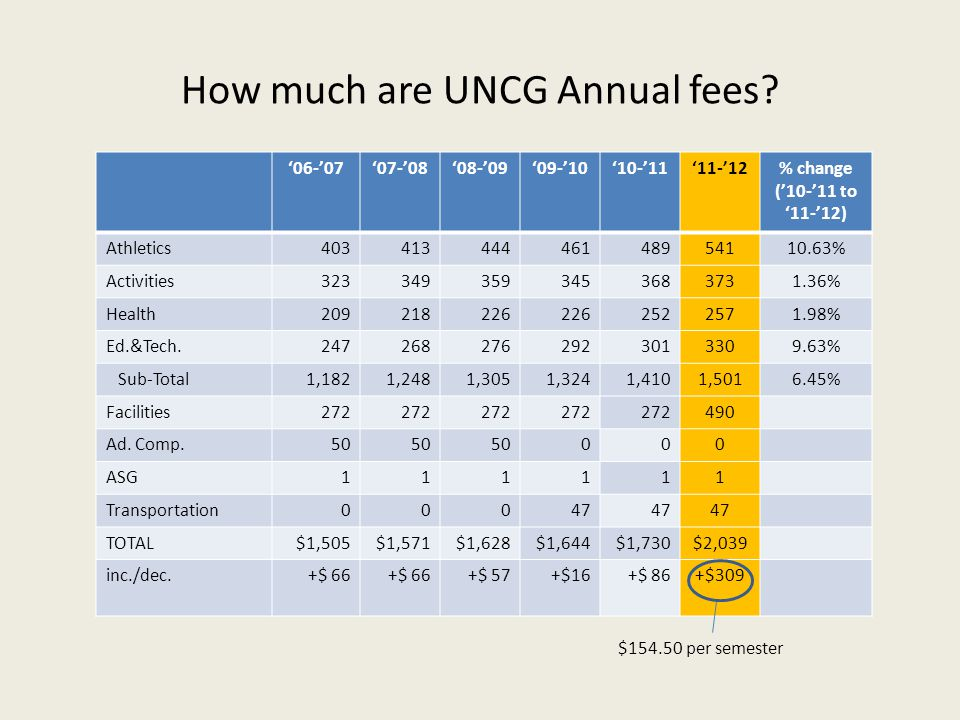 How much are UNCG Annual fees