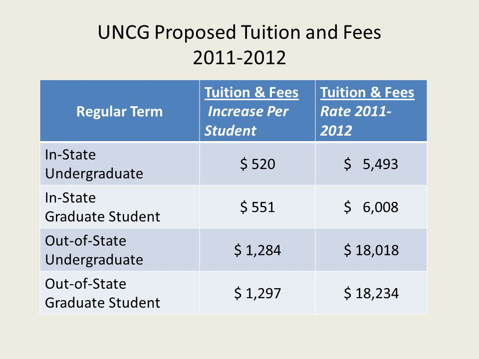 UNCG Proposed Tuition and Fees 2011-2012