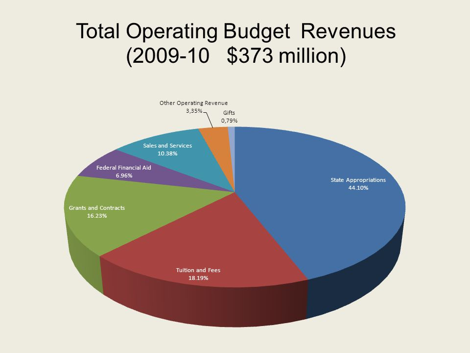 Total Operating Budget Revenues