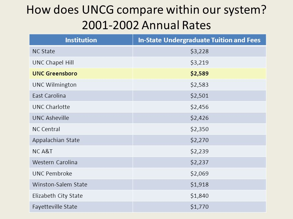 How does UNCG compare within our system 2001-2002 Annual Rates