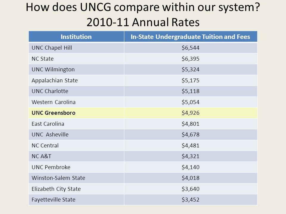 How does UNCG compare within our system 2010-11 Annual Rates