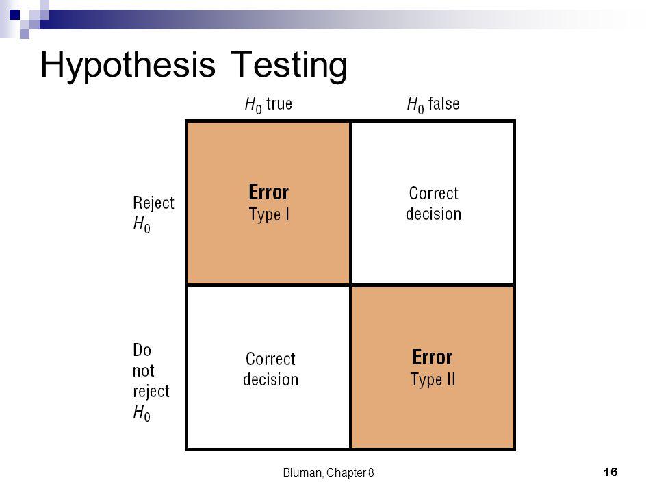 Hypothesis Testing Bluman, Chapter 8