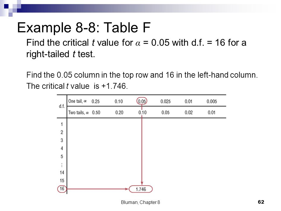Example 8-8: Table F Find the critical t value for α = 0.05 with d.f. = 16 for a right-tailed t test.