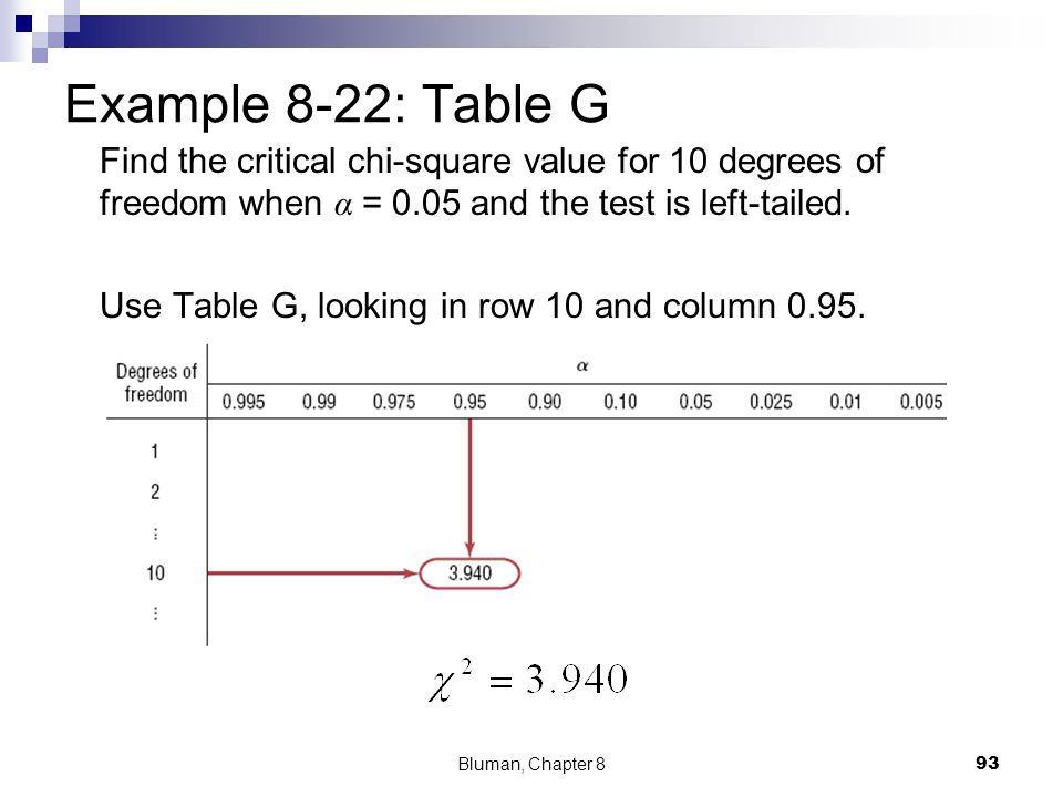 Example 8-22: Table G Find the critical chi-square value for 10 degrees of freedom when α = 0.05 and the test is left-tailed.